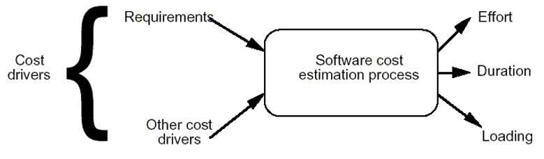 Software Cost Estimation Process Drivers & Outputs